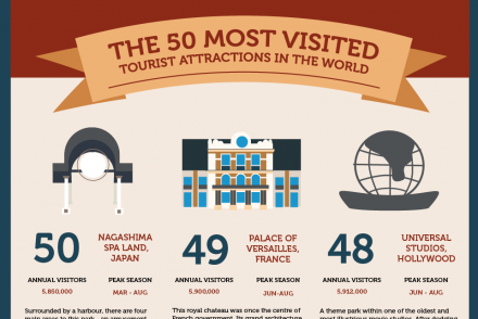 travel destinations infographics