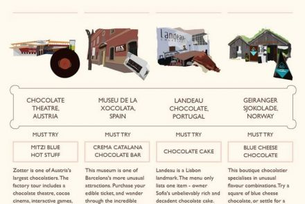 chocolate, travel, chocolate guide, chocolate around the world, chocolate stops, chocolate experiences, chocolate hotel, chocolate cafe, chocolate shop, chocolate boutique, chocolate restaurant, chocolate recipes, chocolate preparations, exotic chocolate, chocolate info graphic, travel info graphic, infographic, info graphic, pumpernickel pixie
